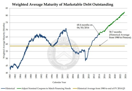 Maturity of Debt Outstanding 2015
