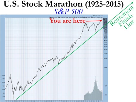 Long Term SP500 1925-2015