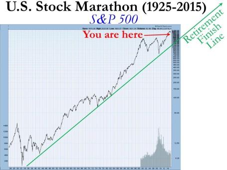 Long Term SP500 1925-2015  Market