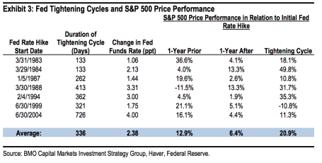 fed cycles