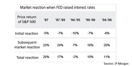 Fed Rate Cycles Performance