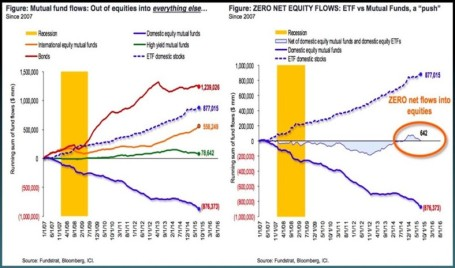Equity-Fixed Income Flows 2007-2015-2