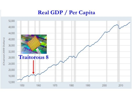 Source: FRED The Traitorous 8