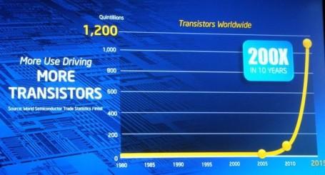 Source: Intel Corporation The Traitorous 8