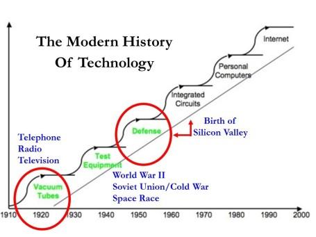 Tech History The Traitorous 8