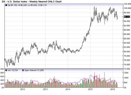 U.S. Dollar 3-26-16