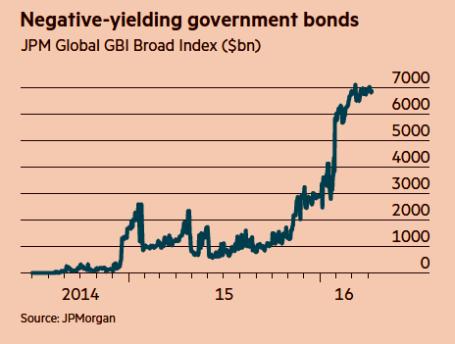 negative bonds apr 16 Investment Program