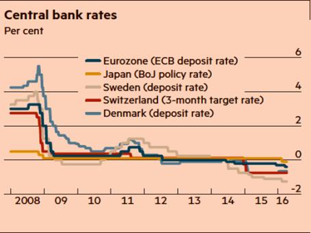 c bank rates