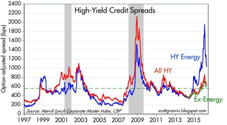 hy crdt yields