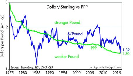 currency v ppp