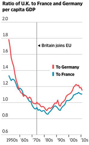 UK GDP Ratio