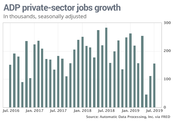 adp job growth