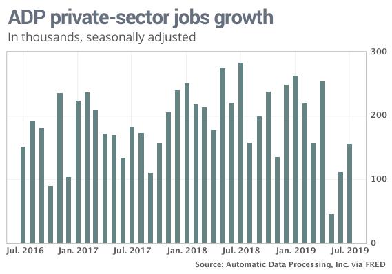 adp job growth