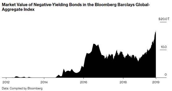 neg bonds