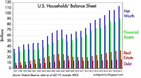 us balance sheets
