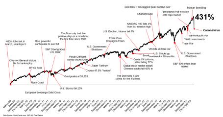 sp chart 2020