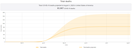 deaths curve project 2